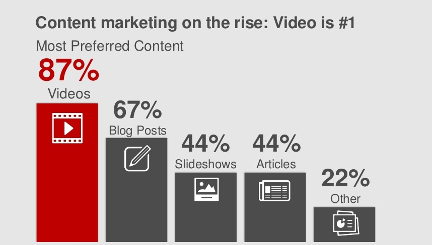 Optimizing Video Content