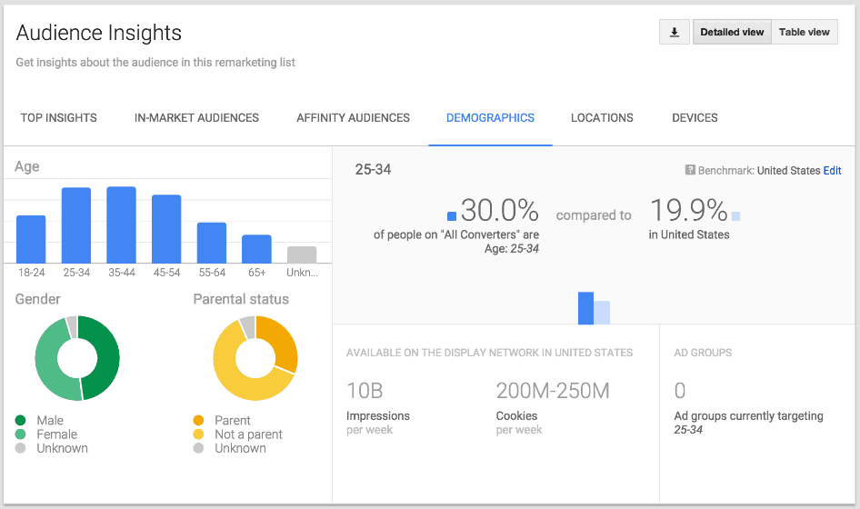 Audience-Insights-Adwords