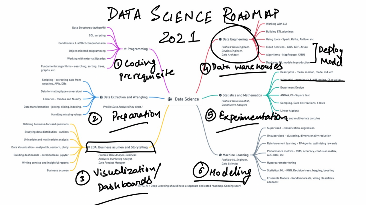 Data Science with SEO